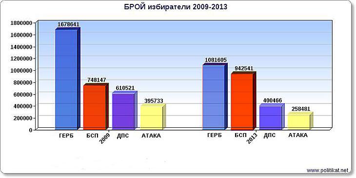 Брой гласове за водещите партии 2009 - 2013 г.